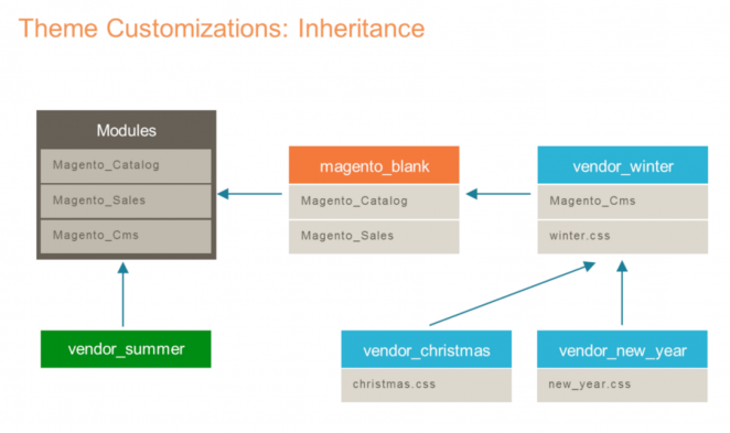 Magento 2 Theme Customizations: Inheritance
