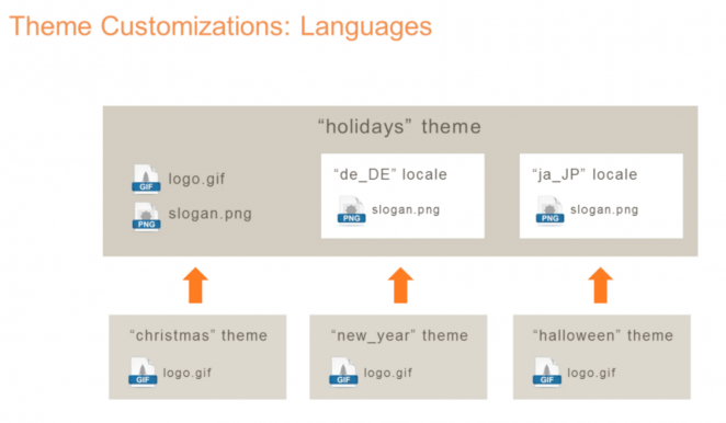 Magento 2 Theme Customizations: Languages